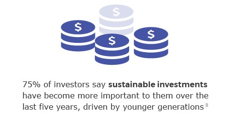 75% of investors say sustainable investments have become more important to them over the last five years, driven by younger generations